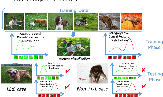Figure 1 for Causally Regularized Learning with Agnostic Data Selection Bias