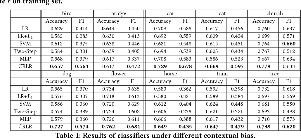 Figure 2 for Causally Regularized Learning with Agnostic Data Selection Bias
