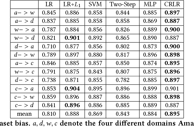 Figure 4 for Causally Regularized Learning with Agnostic Data Selection Bias