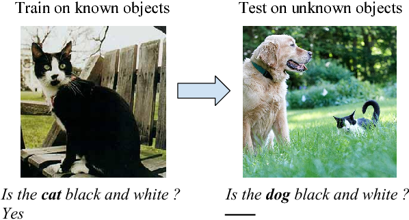 Figure 1 for An Empirical Evaluation of Visual Question Answering for Novel Objects