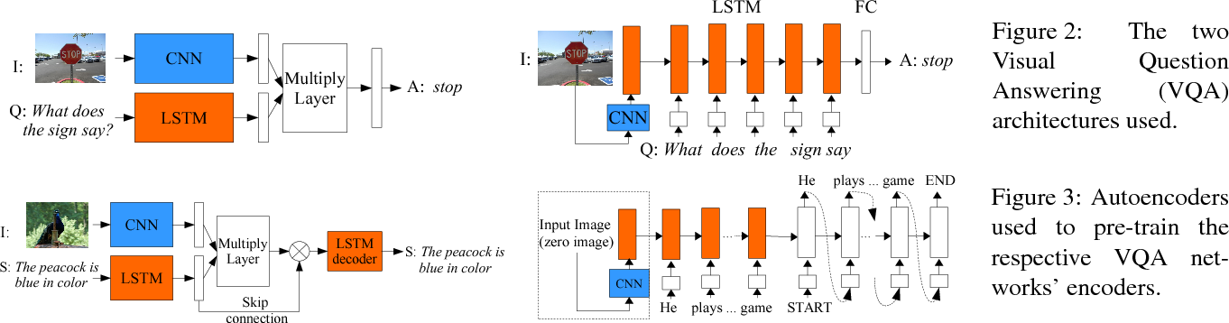 Figure 3 for An Empirical Evaluation of Visual Question Answering for Novel Objects