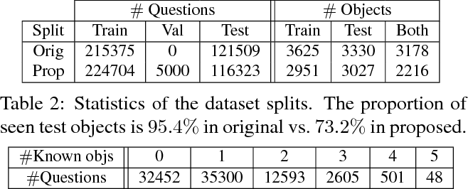 Figure 4 for An Empirical Evaluation of Visual Question Answering for Novel Objects