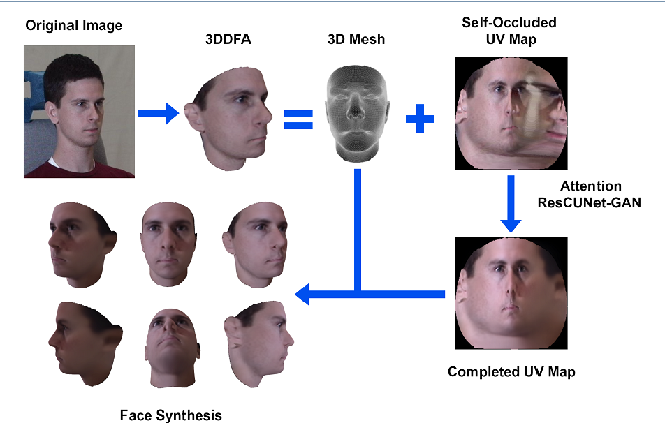 Figure 1 for Facial UV Map Completion for Pose-invariant Face Recognition: A Novel Adversarial Approach based on Coupled Attention Residual UNets