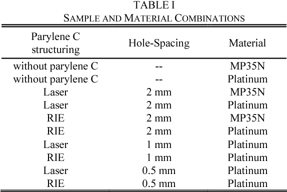 literature review biological safety of parylene c