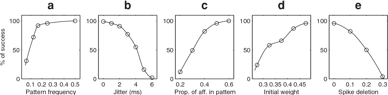 Figure 7. Resistance to degradations (100 trials). (a) Percentage of successful trials as a function of the pattern frequency (pattern duration/the total duration, given a fixed pattern length of 50 ms). The pattern needs to be consistently present, at least at the beginning, for the STDP to start the learning process. (b) Percentage of successful trials as a function of jitter. For jitter greater than 3 ms spike coincidences are lost and the STDP weight updates are inaccurate, so the learning is impaired (c) Percentage of successful trials as a function of the proportion of afferents involved in the pattern. Performance is good if this proportion is above 1/3 (d) Percentage of successful trials as a function of the initial weights. With a high value the neuron can handle more discharges outside the pattern. (e) Percentage of successful trials as a function of the proportion of spikes deleted. With a 10% deletion the pattern was correctly learnt in 82% of the cases. doi:10.1371/journal.pone.0001377.g007