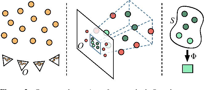 Figure 2 for Sampling Based Scene-Space Video Processing