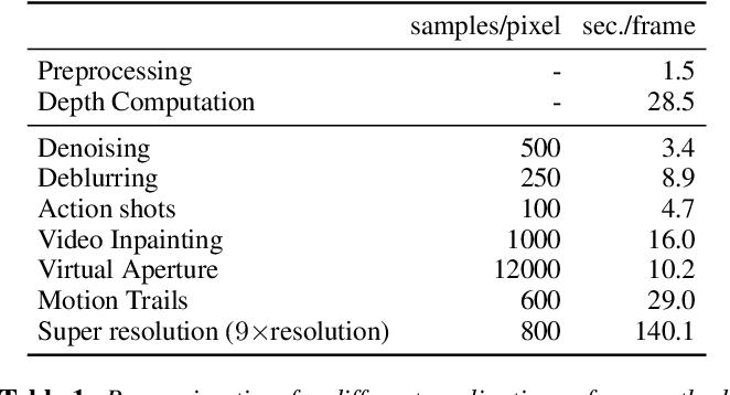 Figure 1 for Sampling Based Scene-Space Video Processing