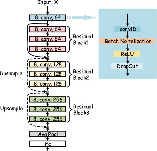 Figure 1 for Ensemble One-dimensional Convolution Neural Networks for Skeleton-based Action Recognition