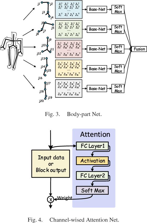 Figure 3 for Ensemble One-dimensional Convolution Neural Networks for Skeleton-based Action Recognition