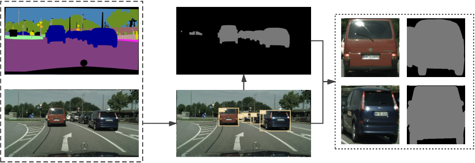 Figure 3 for Background Segmentation for Vehicle Re-Identification