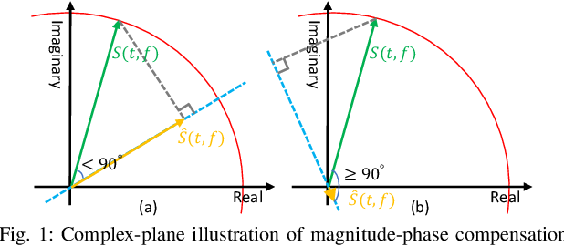 Figure 1 for On The Compensation Between Magnitude and Phase in Speech Separation