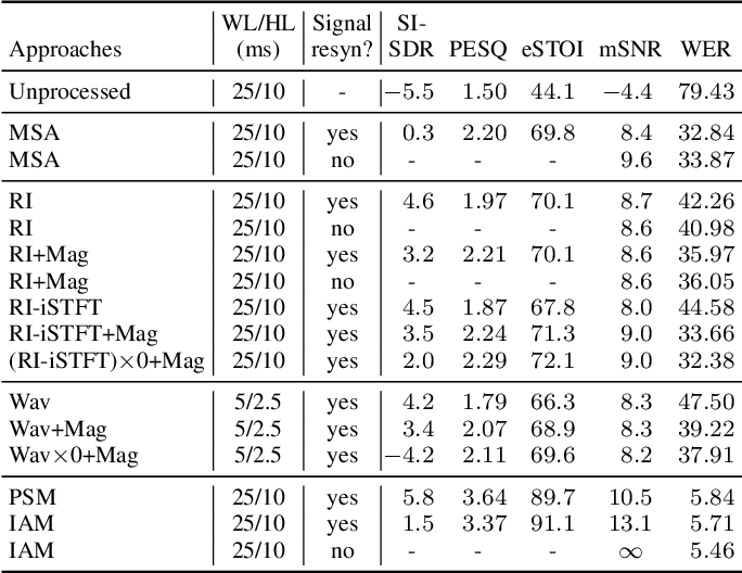 Figure 4 for On The Compensation Between Magnitude and Phase in Speech Separation