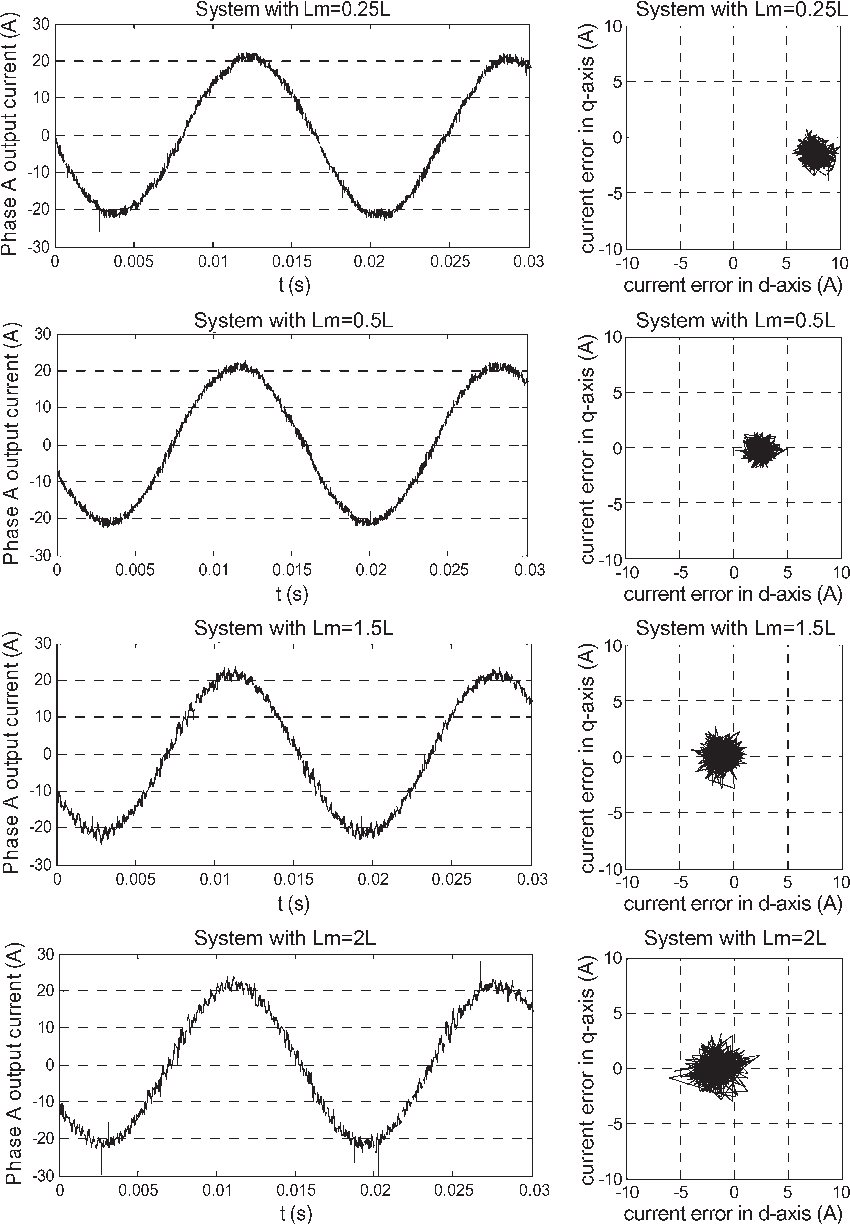 An Advanced Svpwm Based Predictive Current Controller For Three Mimicdiagramofthreephaseinverter Phase Inverters In Distributed Generation Systems Semantic Scholar