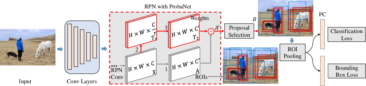 Figure 3 for ProbaNet: Proposal-balanced Network for Object Detection