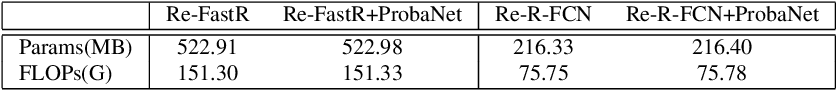Figure 2 for ProbaNet: Proposal-balanced Network for Object Detection