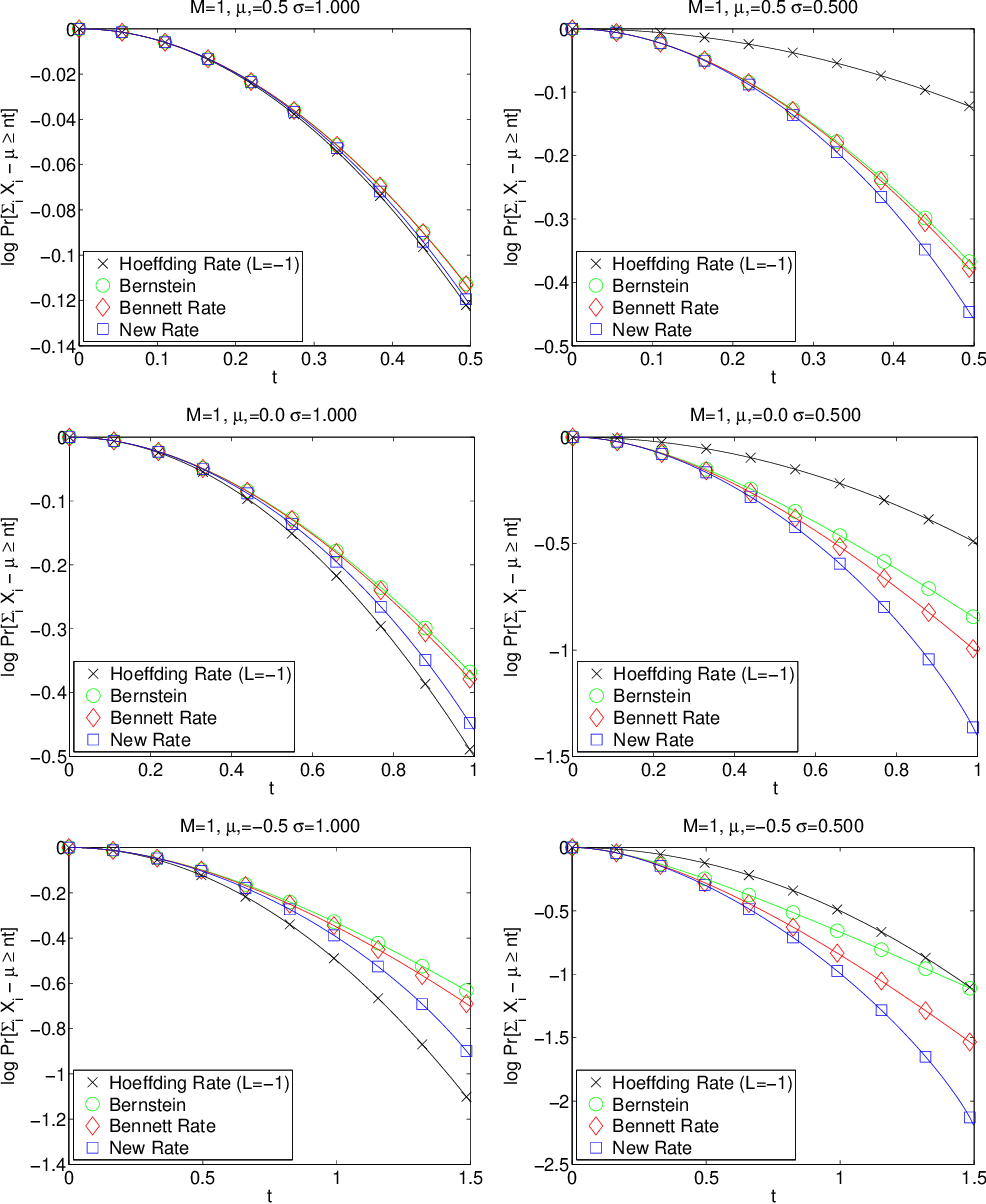 Figure 1 for A refinement of Bennett's inequality with applications to portfolio optimization