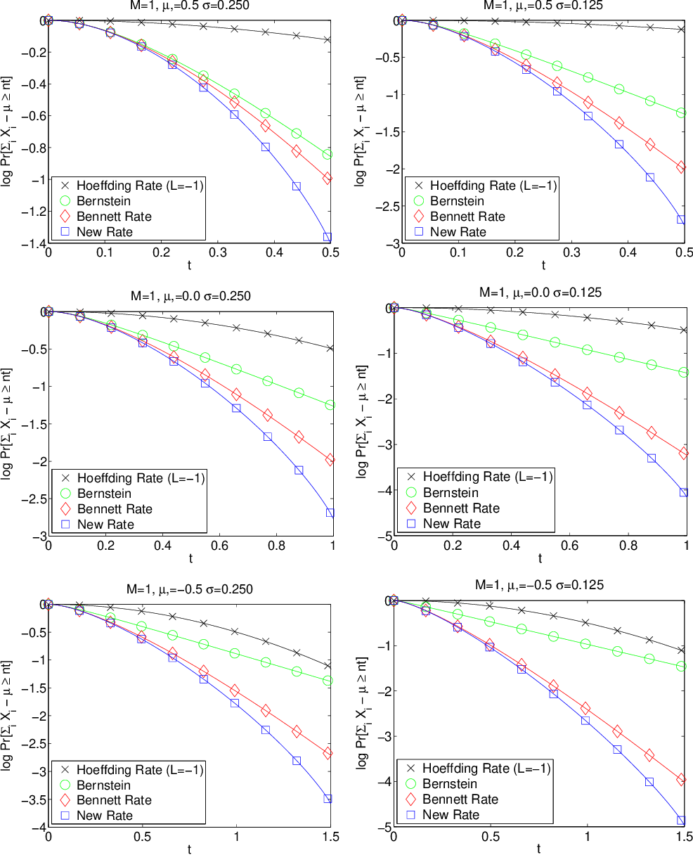Figure 2 for A refinement of Bennett's inequality with applications to portfolio optimization