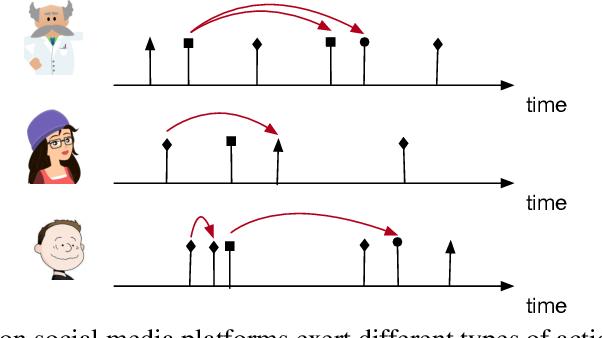 Figure 1 for Self-Attentive Hawkes Processes