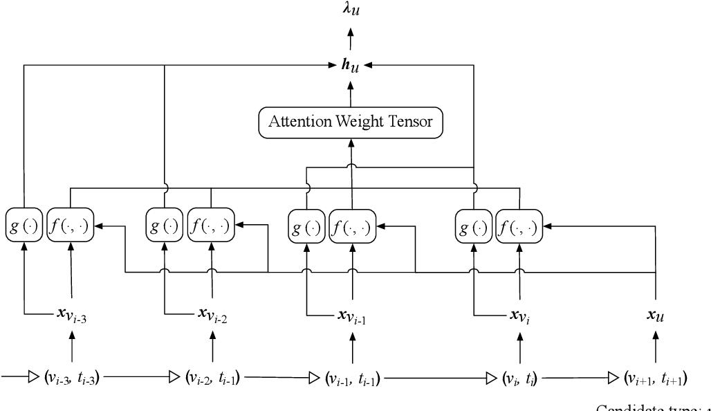 Figure 3 for Self-Attentive Hawkes Processes