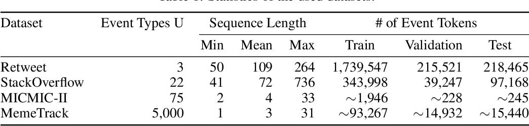 Figure 2 for Self-Attentive Hawkes Processes