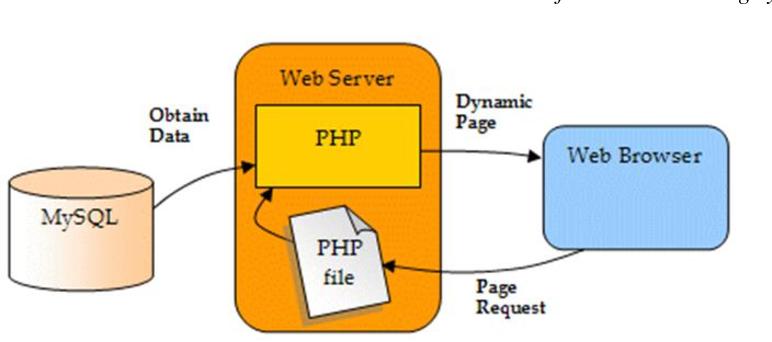 Удаленная работа php mysql работа тестировщиком удаленно без опыта работы