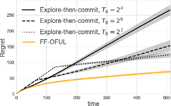 Figure 2 for Linear Bandits with Feature Feedback