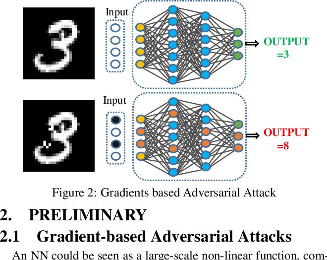 Figure 3 for ASP:A Fast Adversarial Attack Example Generation Framework based on Adversarial Saliency Prediction