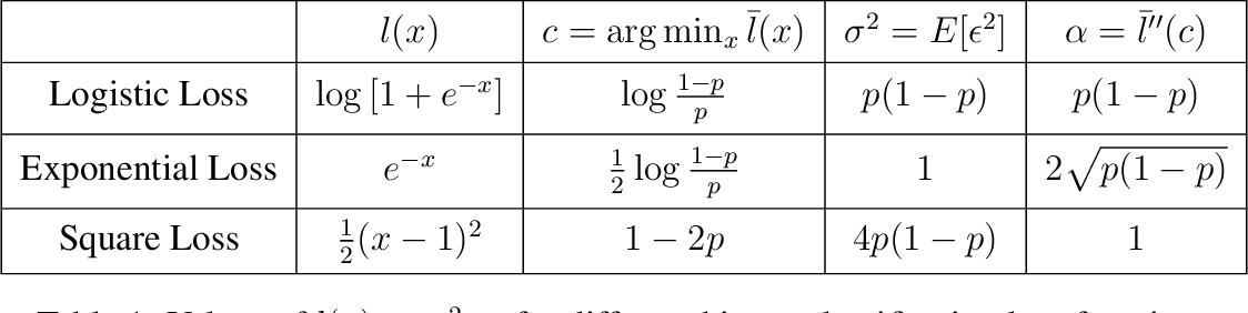 Figure 2 for Label Noise SGD Provably Prefers Flat Global Minimizers