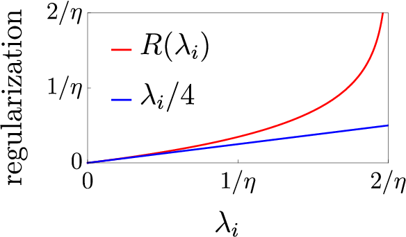 Figure 1 for Label Noise SGD Provably Prefers Flat Global Minimizers
