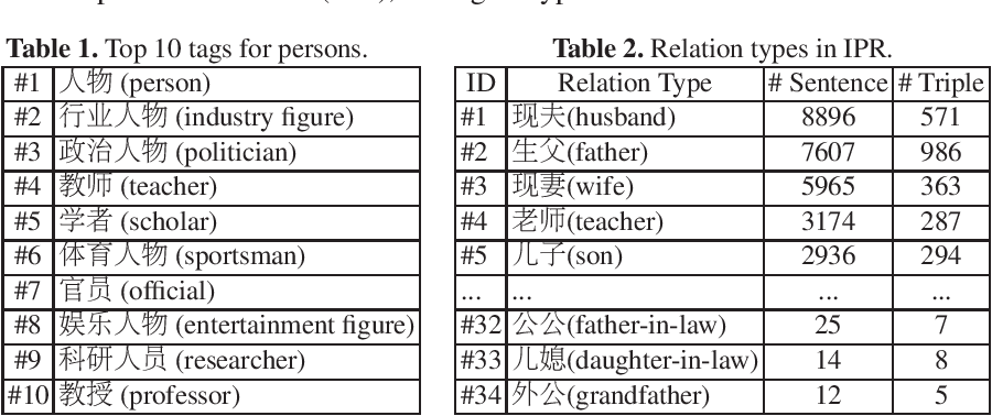Figure 1 for IPRE: a Dataset for Inter-Personal Relationship Extraction