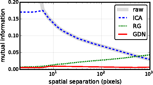 Figure 1 for Density Modeling of Images using a Generalized Normalization Transformation