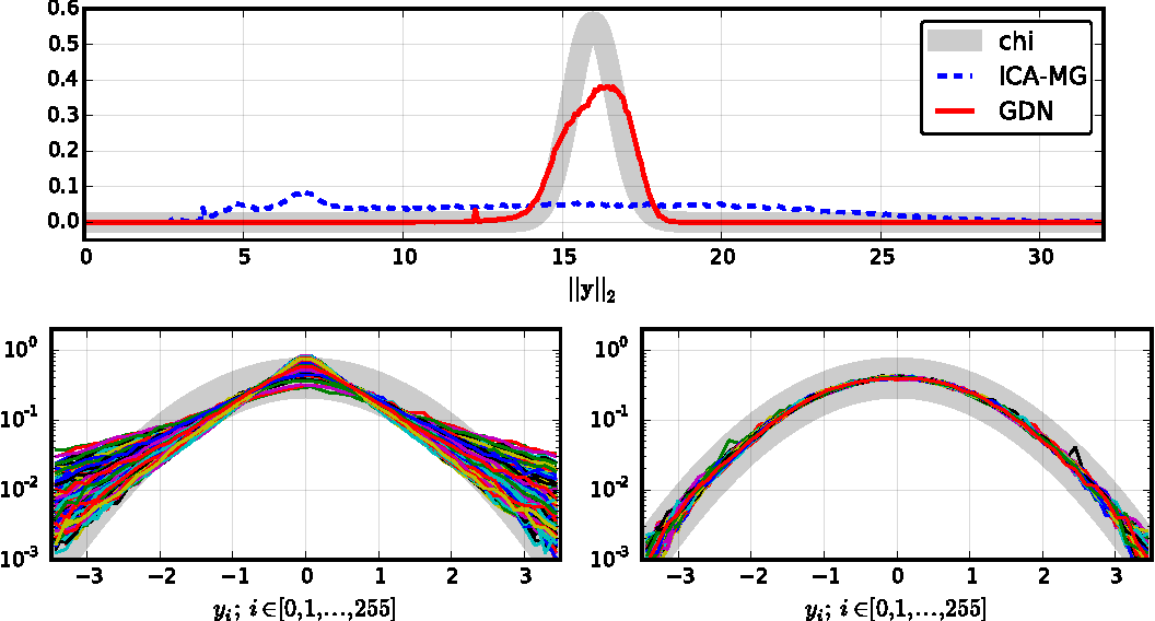 Figure 3 for Density Modeling of Images using a Generalized Normalization Transformation