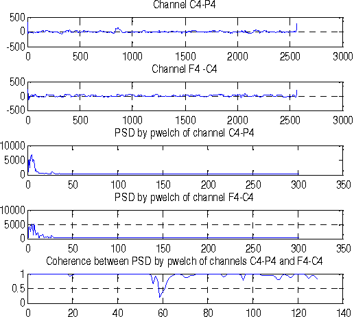 Figure 2 from Coherence Analysis of EEG Signal Using Power