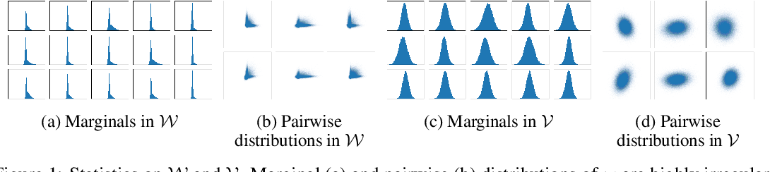Figure 1 for Improving Inversion and Generation Diversity in StyleGAN using a Gaussianized Latent Space