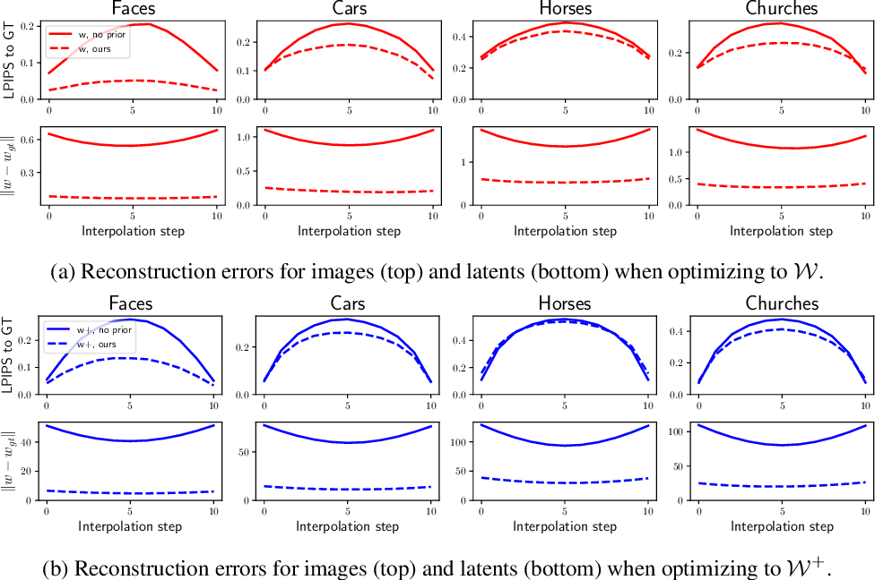 Figure 3 for Improving Inversion and Generation Diversity in StyleGAN using a Gaussianized Latent Space