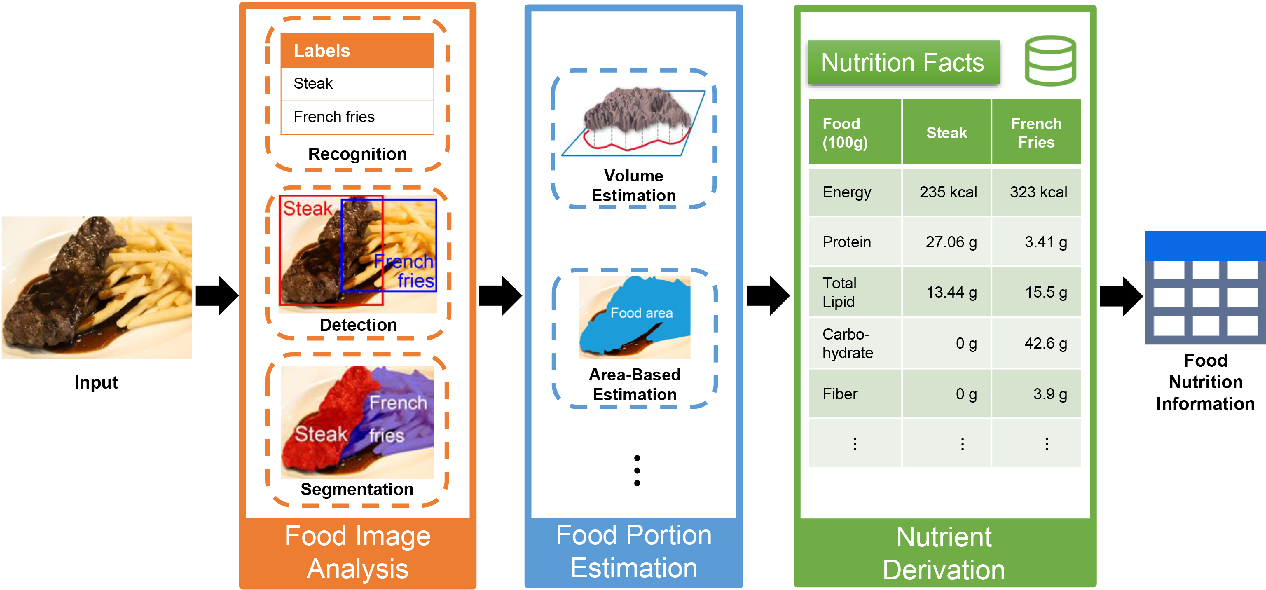 Figure 1 for Vision-Based Food Analysis for Automatic Dietary Assessment