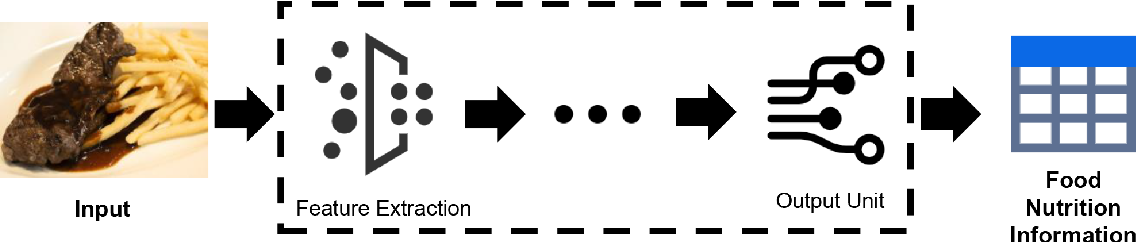 Figure 3 for Vision-Based Food Analysis for Automatic Dietary Assessment
