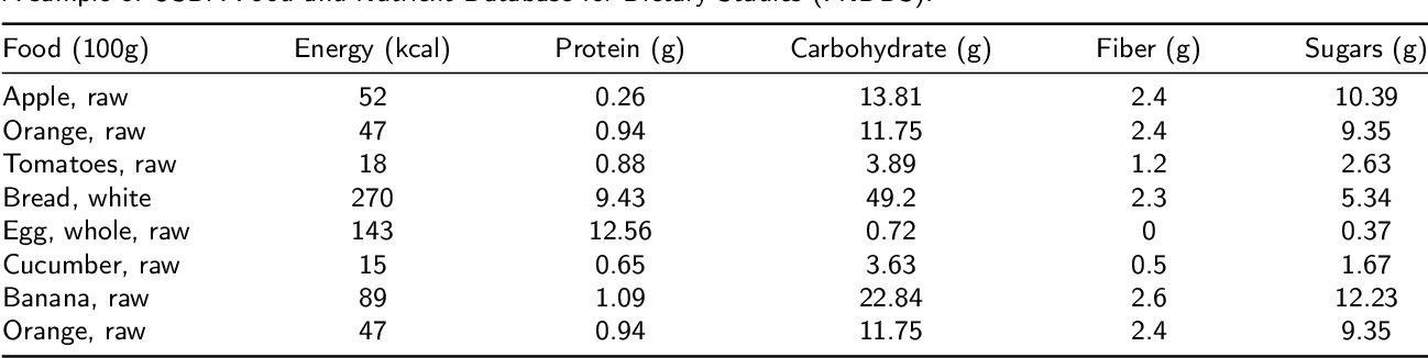 Figure 2 for Vision-Based Food Analysis for Automatic Dietary Assessment