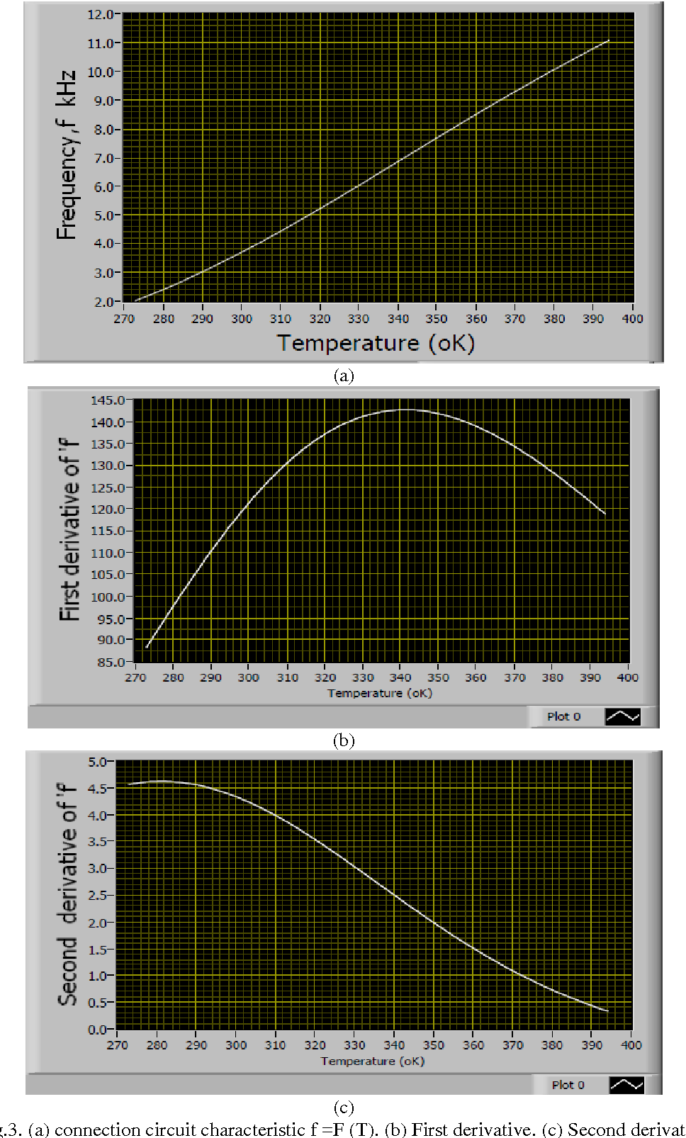 Figure 2 From Development Of Thermistor Linearization Circuit Based Lm555 Timer Page Modified 555