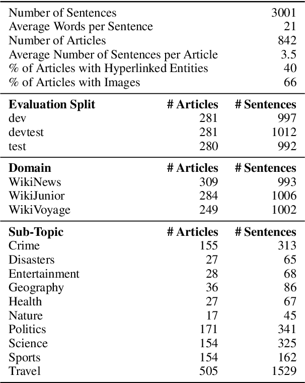 Figure 2 for The FLORES-101 Evaluation Benchmark for Low-Resource and Multilingual Machine Translation