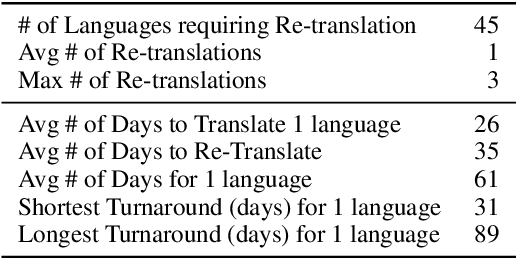 Figure 4 for The FLORES-101 Evaluation Benchmark for Low-Resource and Multilingual Machine Translation