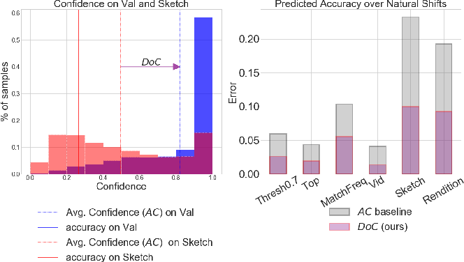 Figure 1 for Predicting with Confidence on Unseen Distributions