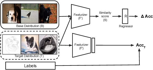 Figure 3 for Predicting with Confidence on Unseen Distributions