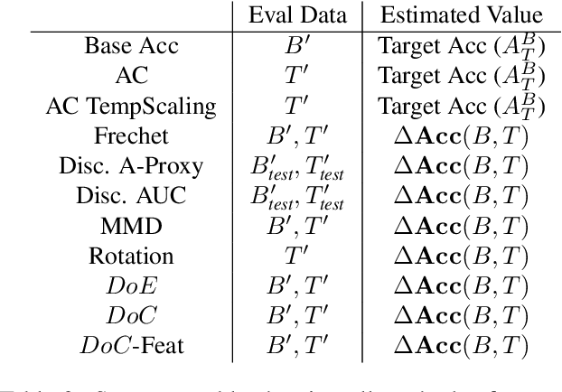 Figure 4 for Predicting with Confidence on Unseen Distributions