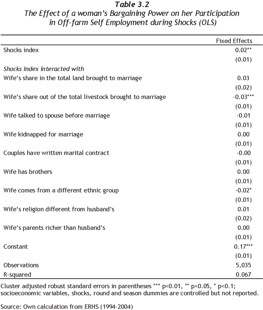 table  from essays on womens bargaining power and intra  table  the effect of a womans bargaining power on her participation in  off farm