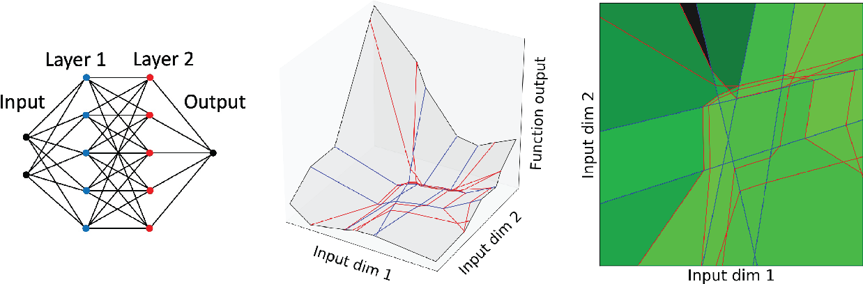 Figure 1 for Identifying Weights and Architectures of Unknown ReLU Networks