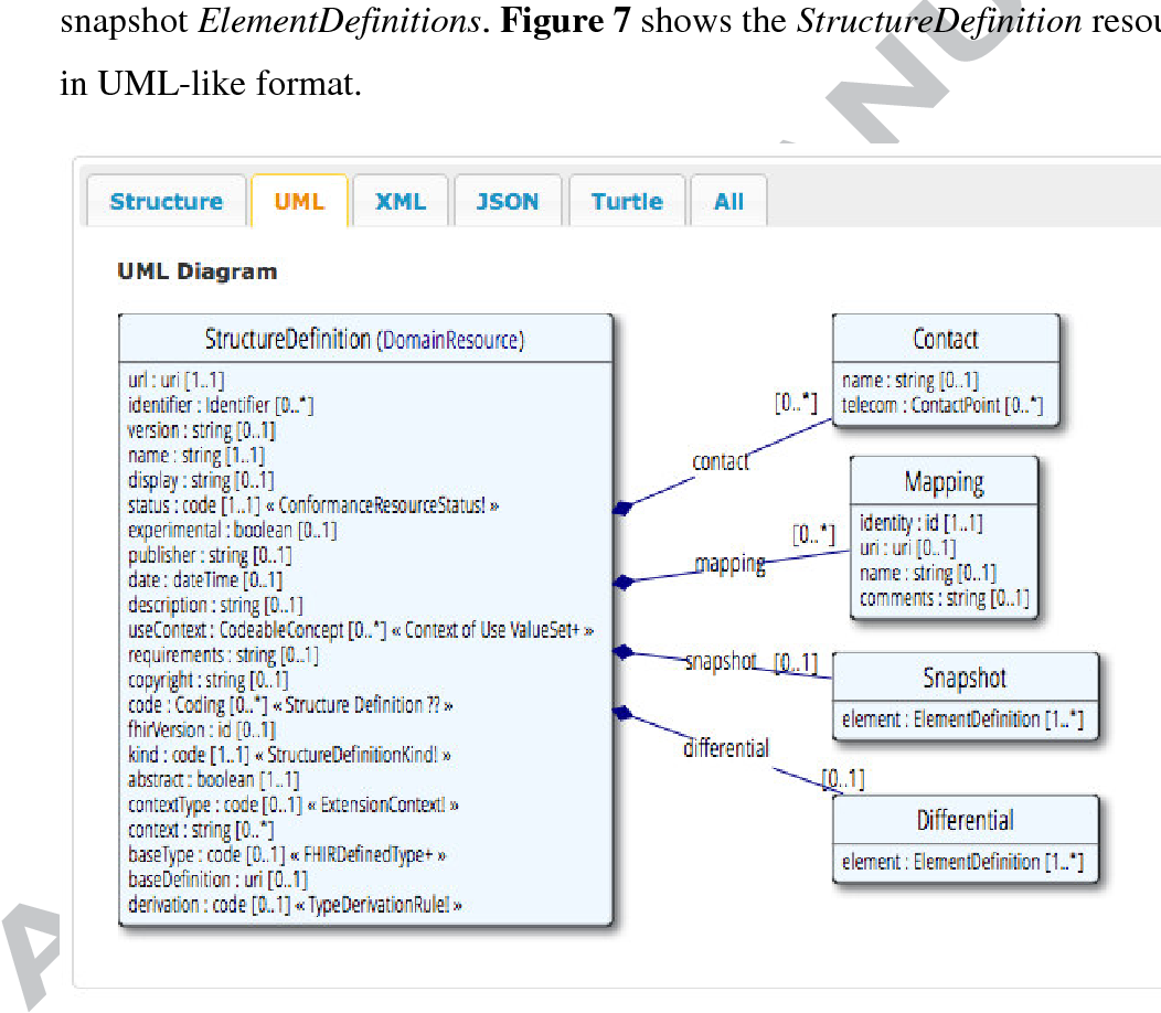Figure 7 from Modeling and validating HL7 FHIR profiles using