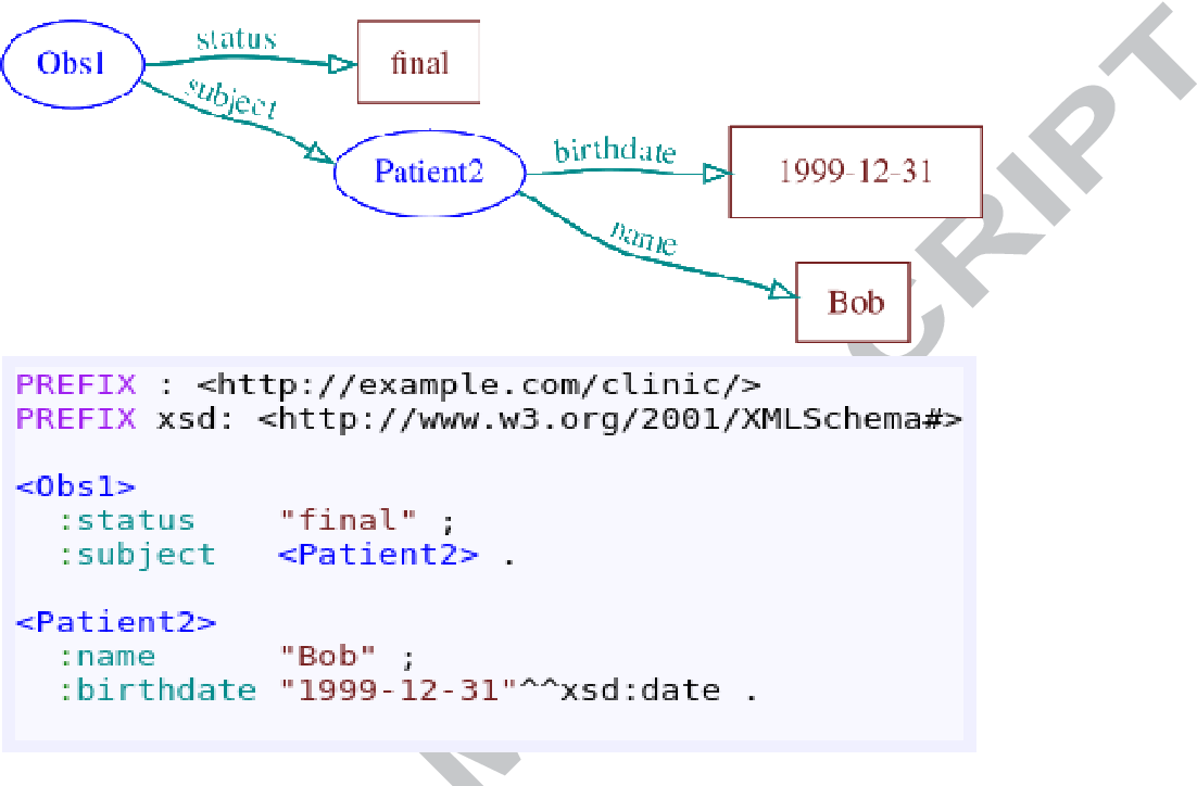 Figure 3 from Modeling and validating HL7 FHIR profiles using