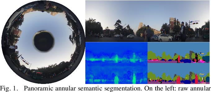 Figure 1 for DS-PASS: Detail-Sensitive Panoramic Annular Semantic Segmentation through SwaftNet for Surrounding Sensing