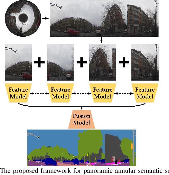 Figure 3 for DS-PASS: Detail-Sensitive Panoramic Annular Semantic Segmentation through SwaftNet for Surrounding Sensing